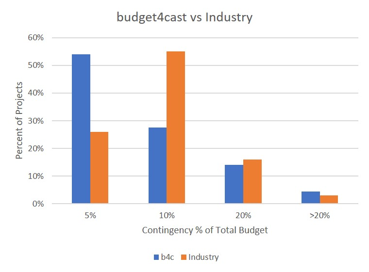 budget4 cast vs industry for construction project budget contingency