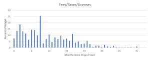 Fees & Taxes Spend Model for Construction Project Budgets