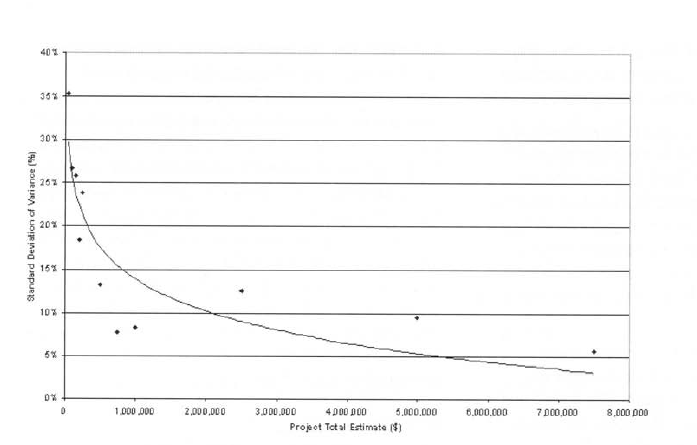 graph of variance for small to large construction projects